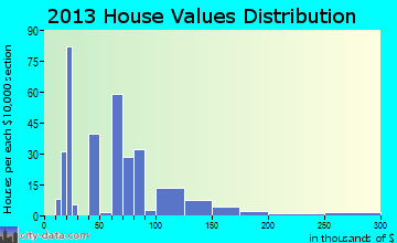 Tribune home values distribution