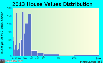 College home values distribution