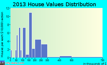 Copper Center home values distribution