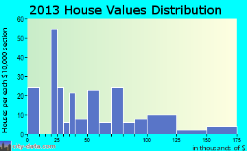 Strong City home values distribution