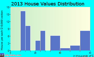 Soldier home values distribution