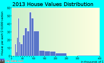 Solomon home values distribution