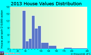 Smolan home values distribution