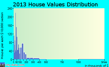 Scott City home values distribution