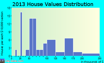 Schoenchen home values distribution