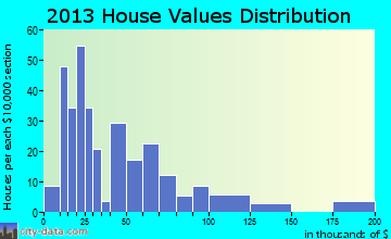 Scandia home values distribution