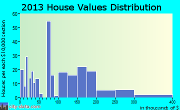 Coker home values distribution