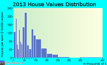Russell home values distribution