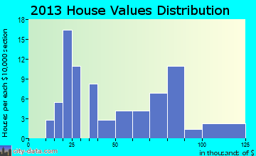 Rush Center home values distribution