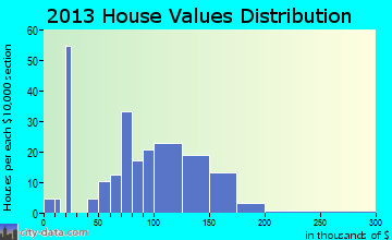 Riley home values distribution