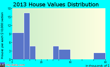 Redfield home values distribution