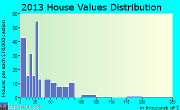 Ransom home values distribution