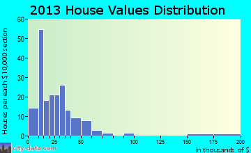 Quenemo home values distribution