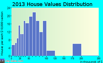 Potwin home values distribution