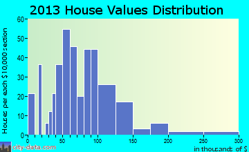 Plains home values distribution