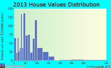 Phillipsburg home values distribution