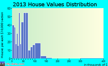 Peabody home values distribution