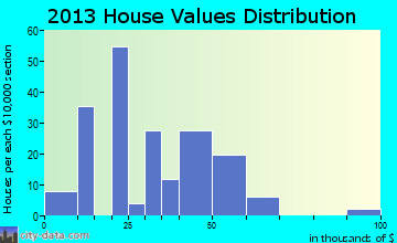 Pawnee Rock home values distribution