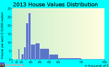 Diamond Ridge home values distribution