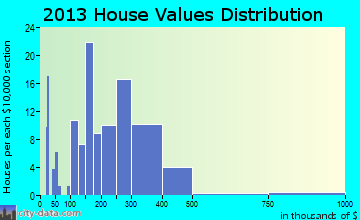 Dillingham home values distribution