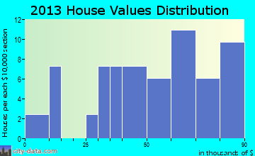 Olmitz home values distribution