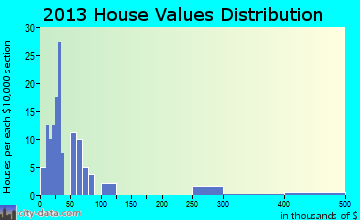 Offerle home values distribution