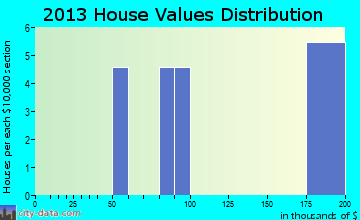 Dot Lake Village home values distribution