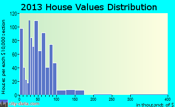 Neodesha home values distribution