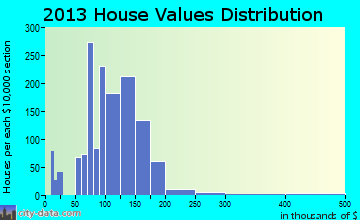 Mulvane home values distribution