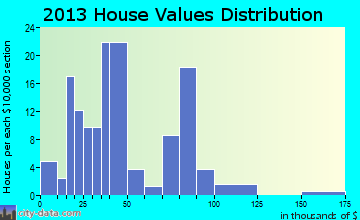Mound Valley home values distribution