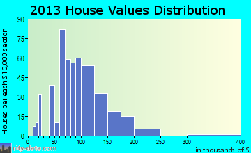 Moundridge home values distribution