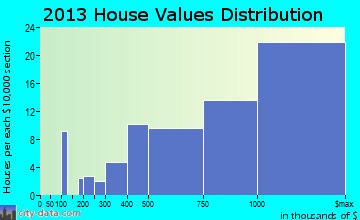 Mission Hills home values distribution