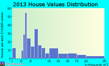 Minneola home values distribution