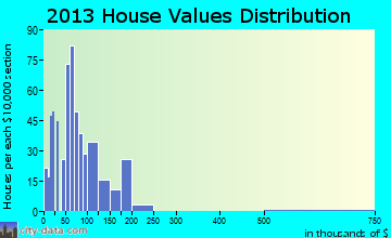Minneapolis home values distribution