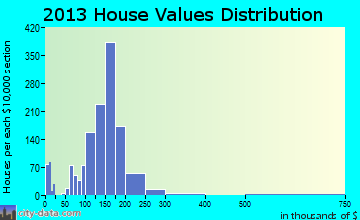 Merriam home values distribution