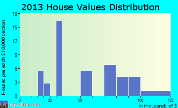 Mayfield home values distribution
