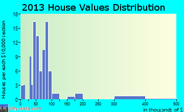 Mayetta home values distribution