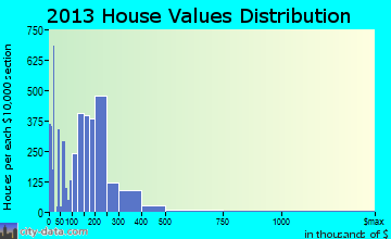 Manhattan home values distribution