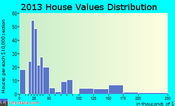 Macksville home values distribution