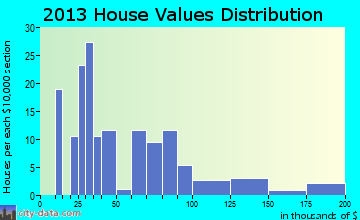 Little River home values distribution