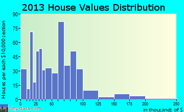 Lincoln Center home values distribution