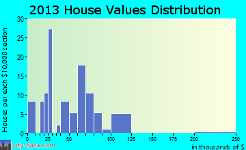 Lenora home values distribution