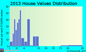 La Harpe home values distribution