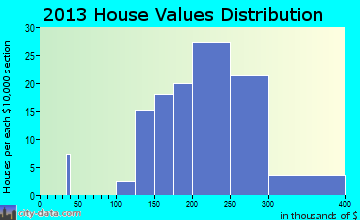 Bellemeade home values distribution