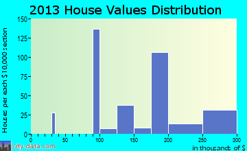 Ester home values distribution