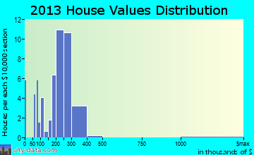 Brownsboro Village home values distribution