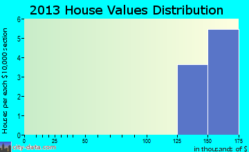 Eielson AFB home values distribution