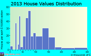Burgin home values distribution