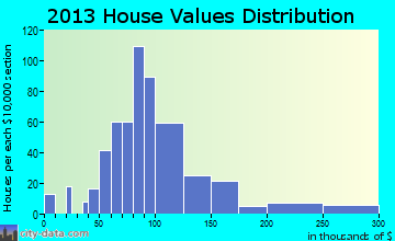 Cadiz home values distribution