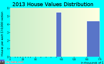 False Pass home values distribution